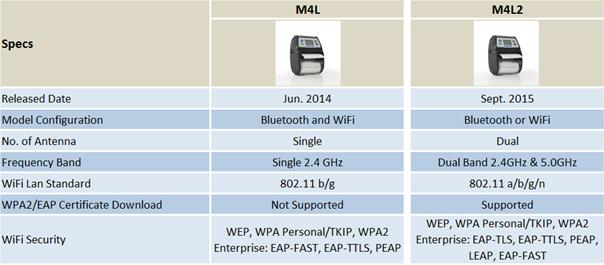 Printronix M4L/M4L2 Thermal Mobile Bar Code Printers